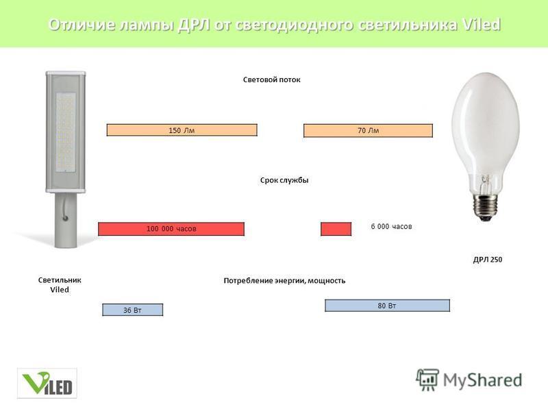 Отличие лампы ДРЛ от светодиодного светильника Viled 70 Лм 6 000 часов 150 Лм 100 000 часов 36 Вт 80 Вт Световой поток Срок службы Потребление энергии, мощность ДРЛ 250 Светильник Viled