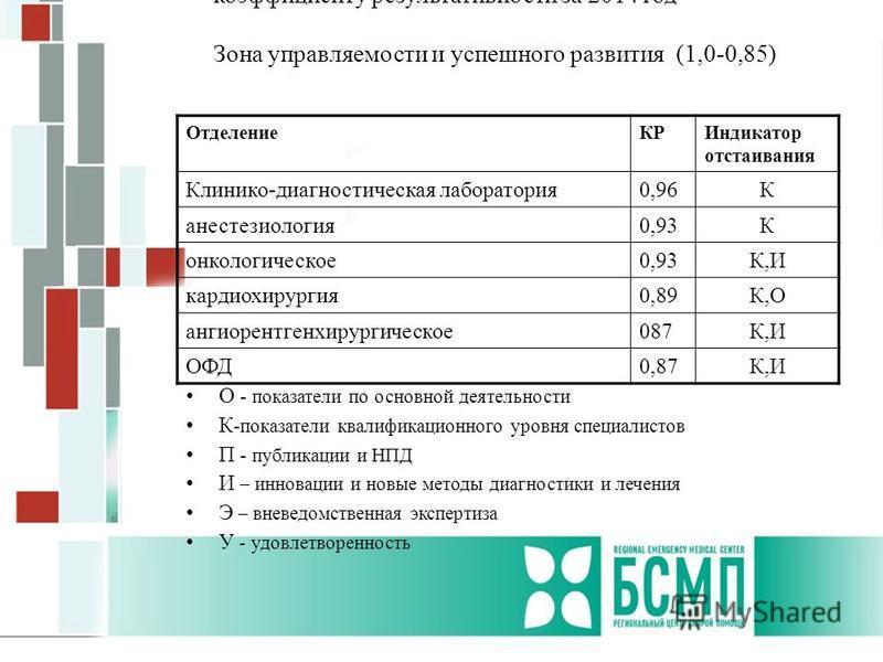 Рейтинговая оценка деятельности отделений по коэффициенту результативности за 2014 год Зона управляемости и успешного развития (1,0-0,85) Отделение КРИндикатор отстаивания Клинико-диагностическая лаборатория 0,96К анестезиология 0,93К онкологическое