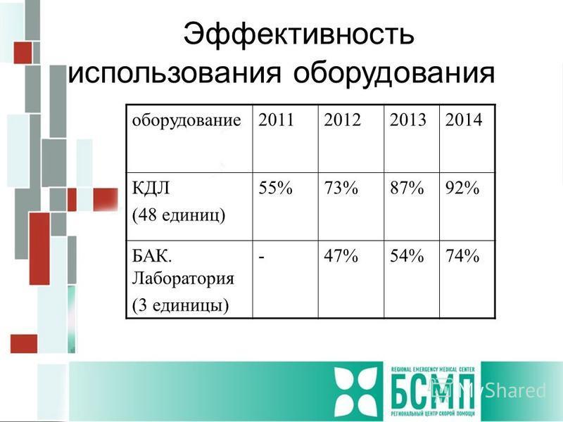 Эффективность использования оборудования оборудование 2011201220132014 КДЛ (48 единиц) 55%73%87%92% БАК. Лаборатория (3 единицы) -47%54%74%