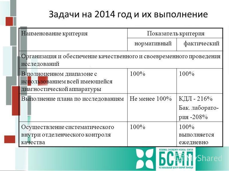 Задачи на 2014 год и их выполнение Наименование критерия Показатель критерия нормативный фактический Организация и обеспечение качественного и своевременного проведения исследований В полноценном диапазоне с использованием всей имеющейся диагностичес