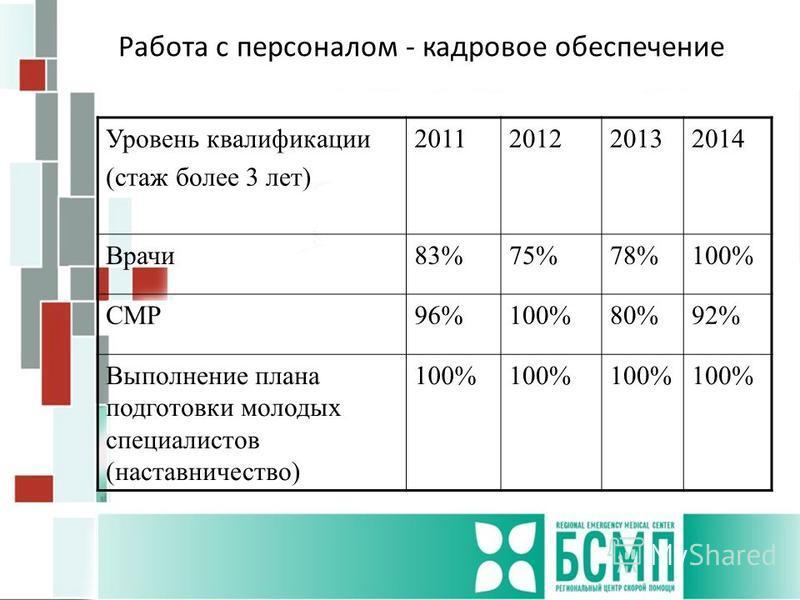 Работа с персоналом - кадровое обеспечение Уровень квалификации (стаж более 3 лет) 2011201220132014 Врачи 83%75%78%100% СМР96%100%80%92% Выполнение плана подготовки молодых специалистов (наставничество) 100%