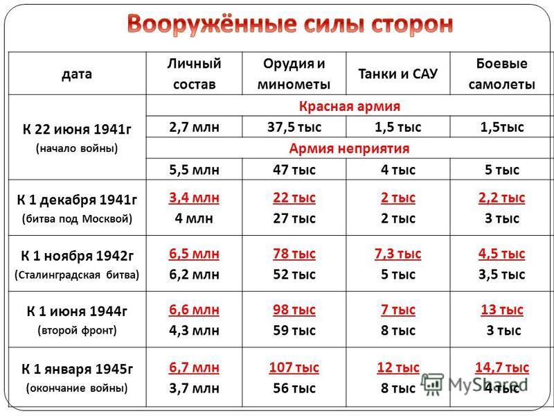 дата Личный состав Орудия и минометы Танки и САУ Боевые самолеты К 22 июня 1941 г (начало войны) Красная армия 2,7 млн 37,5 тыс 1,5 тыс Армия неприятия 5,5 млн 47 тыс 4 тыс 5 тыс К 1 декабря 1941 г (битва под Москвой) 3,4 млн 4 млн 22 тыс 27 тыс 2 ты