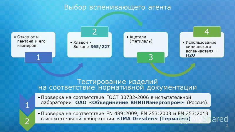Отказ от н- пентана и его изомеров 1 Хладон - Solkane 365/227 2 Ацетали (Метилаль) 3 Использование химического вспенивателя - Н2О 4 2 1 Проверка на соответствие ГОСТ 30732-2006 в испытательной лаборатории ОАО «Объединение ВНИПИэнергопром» (Россия). 2