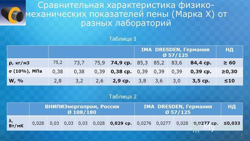 Сравнительная характеристика физико- механических показателей пены (Марка Х) от разных лабораторий Таблица 1 Таблица 2 3 IMA DRESDEN, Германия Ø 57/125 НД ρ, кг/м 3 75,2 73,775,974,9 ср.85,385,283,684,4 ср. 60 σ (10%), МПа 0,38 0,390,38 ср.0,39 0,39