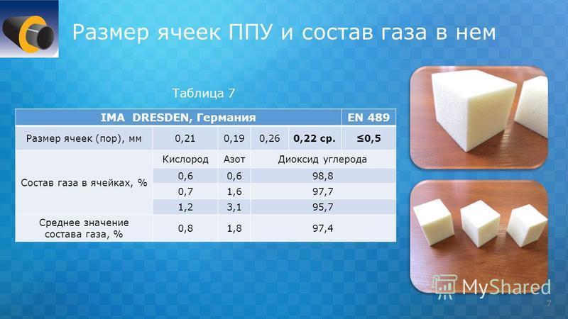 Размер ячеек ППУ и состав газа в нем 7 IMA DRESDEN, ГерманияEN 489 Размер ячеек (пор), мм 0,210,190,260,22 ср.0,5 Состав газа в ячейках, % Кислород АзотДиоксид углерода 0,6 98,8 0,71,697,7 1,23,195,7 Среднее значение состава газа, % 0,81,897,4 Таблиц