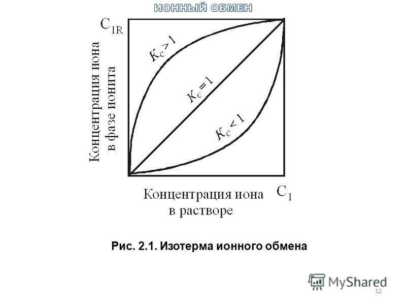 Рис. 2.1. Изотерма ионного обмена 12