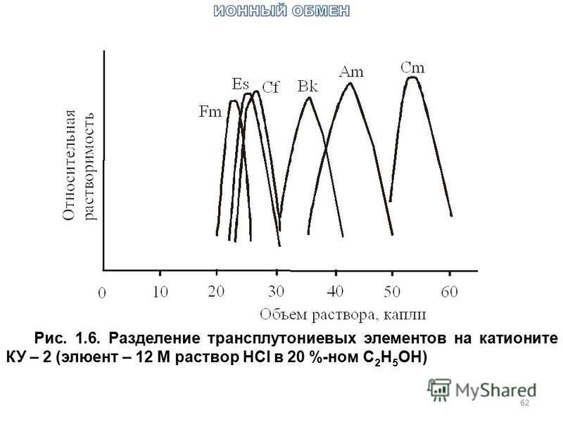 62 Рис. 1.6. Разделение трансплутониевых элементов на катионите КУ – 2 (элюент – 12 М раствор HCl в 20 %-ном C 2 H 5 OH)
