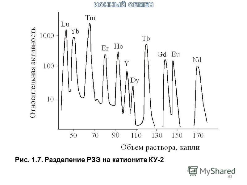 63 Рис. 1.7. Разделение РЗЭ на катионите КУ-2