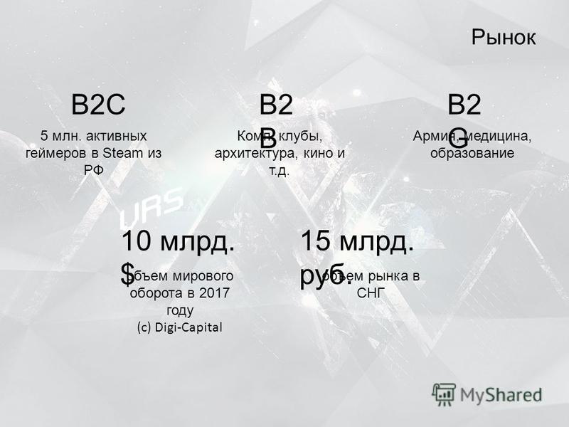 Рынок B2CB2 B B2 G 5 млн. активных геймеров в Steam из РФ Комп. клубы, архитектура, кино и т.д. 10 млрд. $ объем мирового оборота в 2017 году (c) Digi-Capital Армия, медицина, образование 15 млрд. руб. объем рынка в СНГ
