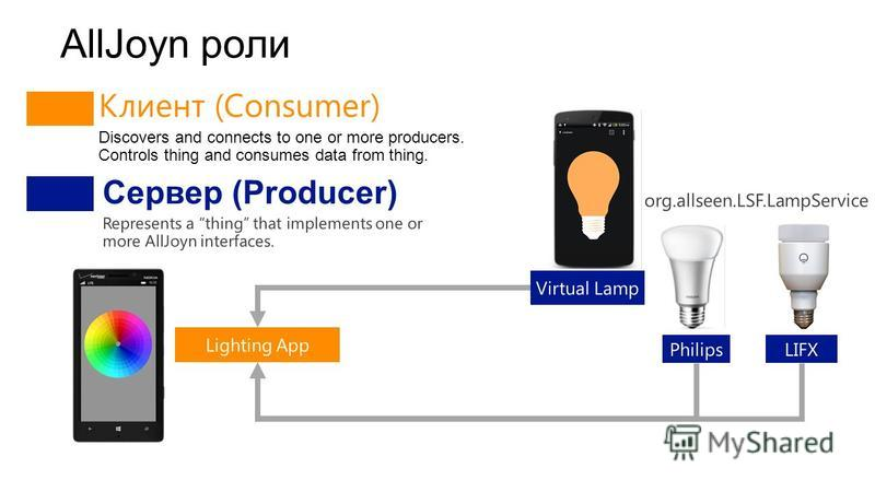 AllJoyn роли Клиент (Consumer) Discovers and connects to one or more producers. Controls thing and consumes data from thing.
