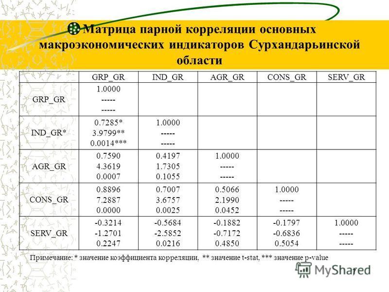 Матрица парной корреляции основных макроэкономических индикаторов Сурхандарьинской области 7 GRP_GRIND_GRAGR_GRCONS_GRSERV_GR GRP_GR 1.0000 ----- IND_GR* 0.7285* 3.9799** 0.0014*** 1.0000 ----- AGR_GR 0.7590 4.3619 0.0007 0.4197 1.7305 0.1055 1.0000