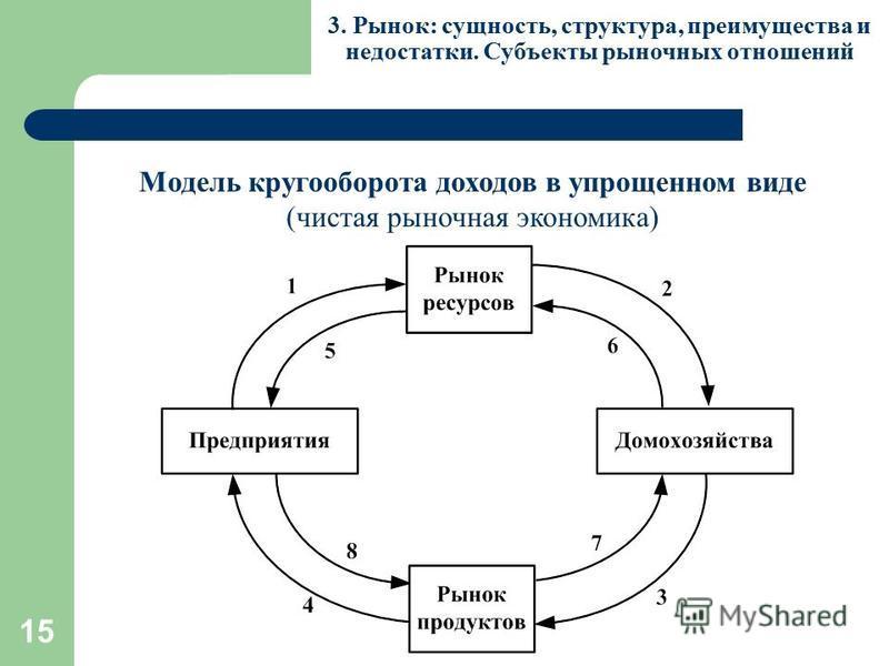 15 Модель кругооборота доходов в упрощенном виде (чистая рыночная экономика) 3. Рынок: сущность, структура, преимущества и недостатки. Субъекты рыночных отношений