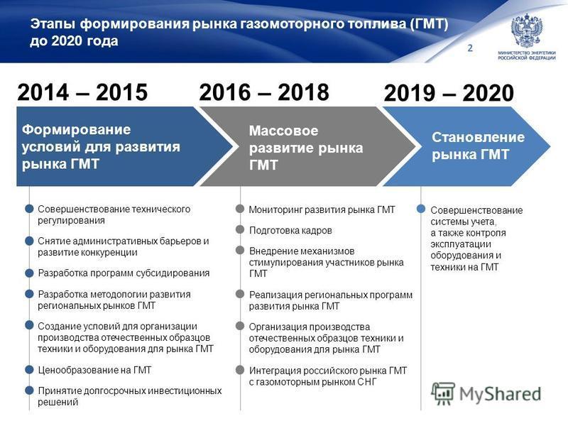 2 Этапы формирования рынка газомоторного топлива (ГМТ) до 2020 года Формирование условий для развития рынка ГМТ Массовое развитие рынка ГМТ Становление рынка ГМТ 2014 – 2015 2019 – 2020 2016 – 2018 Совершенствование технического регулирования Снятие
