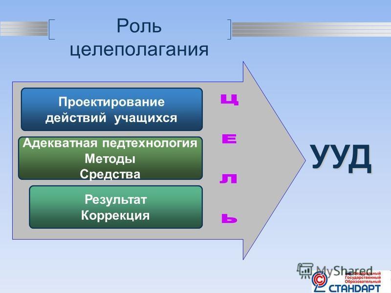 LOGO Роль целеполагания Проектирование действий учащихся Адекватная педтехнология Методы Средства Результат Коррекция УУД