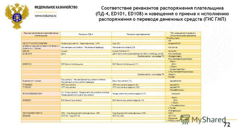72 Пример заполнения в распоряжении плательщика Реквизит ПД-4Реквизит распоряжения Тег извещения о приеме к исполнению распоряжения 1821017714101001234567890Индекс документа / Идентификатор / УИНКод (22) Штраф за нарушение правил остановки и стоянки