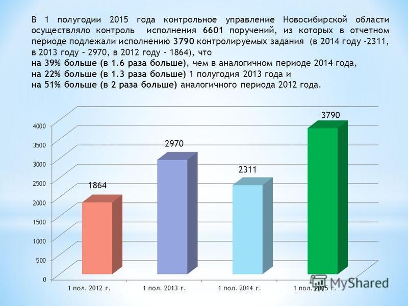 В 1 полугодии 2015 года контрольное управление Новосибирской области осуществляло контроль исполнения 6601 поручений, из которых в отчетном периоде подлежали исполнению 3790 контролируемых задания (в 2014 году -2311, в 2013 году – 2970, в 2012 году –