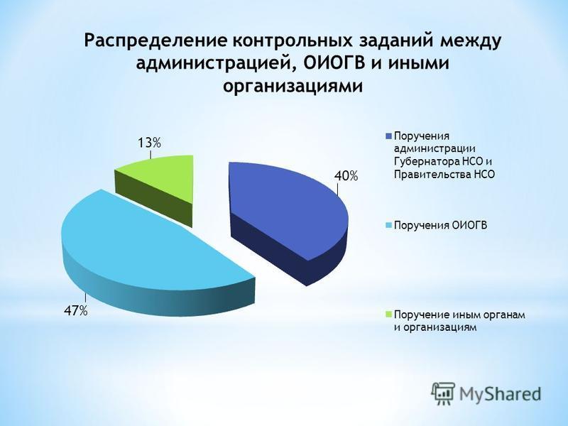 Распределение контрольных заданий между администрацией, ОИОГВ и иными организациями