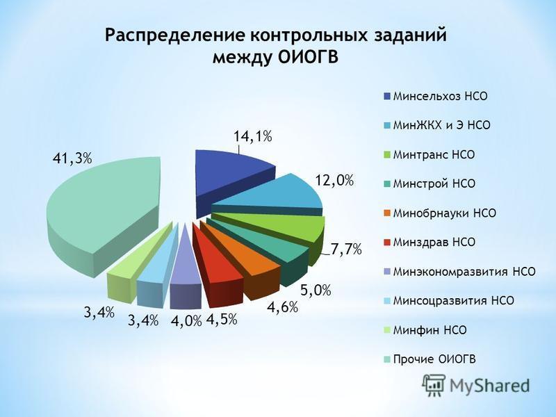 Распределение контрольных заданий между ОИОГВ