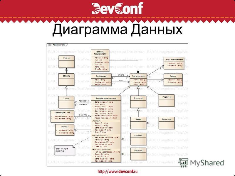 Диаграмма Данных