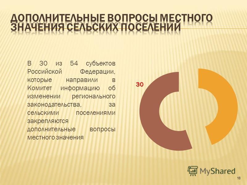 В 30 из 54 субъектов Российской Федерации, которые направили в Комитет информацию об изменении регионального законодательства, за сельскими поселениями закрепляются дополнительные вопросы местного значения 18