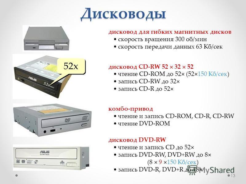 Дисководы дисковод для гибких магнитных дисков скорость вращения 300 об/мин скорость передачи данных 63 Кб/сек дисковод CD-RW 52 32 52 чтение CD-ROM до 52 (52 150 Кб/сек) запись CD-RW до 32 запись CD-R до 52 52x комбо-привод чтение и запись CD-ROM, C