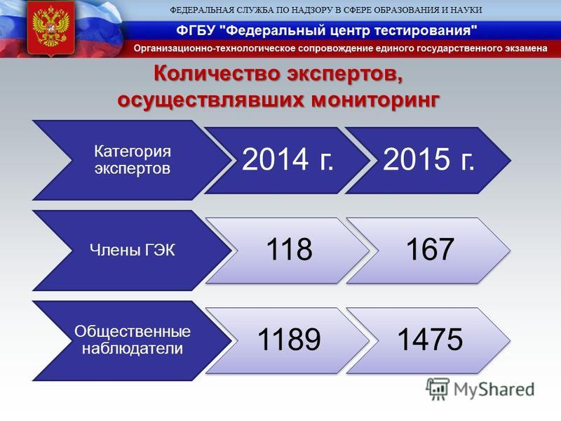 Количество экспертов, осуществлявших мониторинг Категория экспертов 2014 г.2015 г. Члены ГЭК 118167 Общественные наблюдатели 11891475
