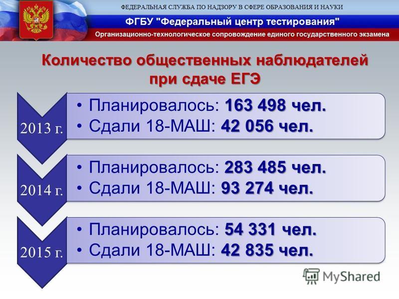 Количество общественных наблюдателей при сдаче ЕГЭ 2013 г. 163 498 чел.Планировалось: 163 498 чел. 42 056 чел.Сдали 18-МАШ: 42 056 чел. 2014 г. 283 485 чел.Планировалось: 283 485 чел. 93 274 чел.Сдали 18-МАШ: 93 274 чел. 2015 г. 54 331 чел.Планировал