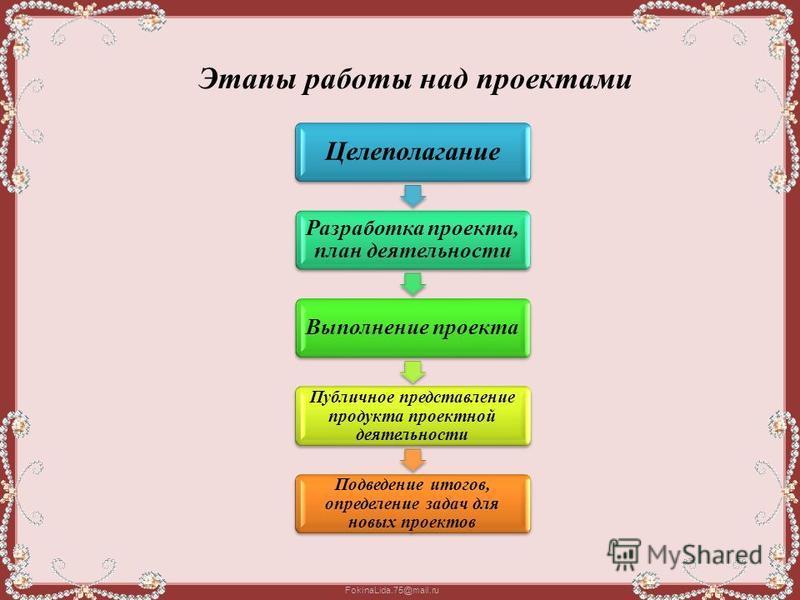 FokinaLida.75@mail.ru Этапы работы над проектами Целеполагание Разработка проекта, план деятельности Выполнение проекта Публичное представление продукта проектной деятельности Подведение итогов, определение задач для новых проектов