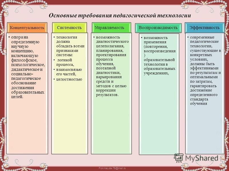FokinaLida.75@mail.ru Эффективность современные педагогические технологии, существующие в конкретных условиях, должны быть эффективными по результатам и оптимальными по затратам, гарантировать достижение определенного стандарта обучения Воспроизводим