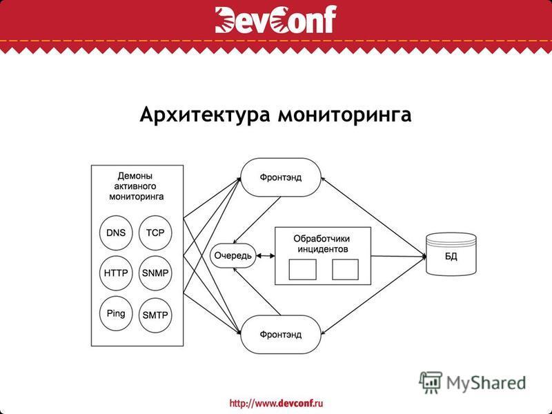 Архитектура мониторинга