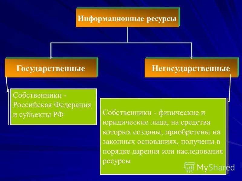 Негосударственные Государственные Собственники - Российская Федерация и субъекты РФ Собственники - физические и юридические лица, на средства которых созданы, приобретены на законных основаниях, получены в порядке дарения или наследования ресурсы Инф