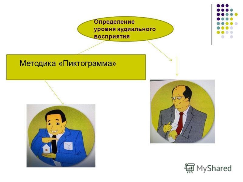 Определение уровня аудиального восприятия Методика «Пиктограмма»