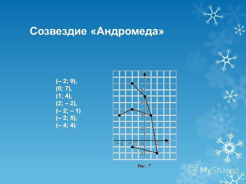 Созвездие «Андромеда» (– 2; 9), (0; 7), (1; 4), (2; – 2), (– 2; – 1) (– 2; 5), (– 4; 4)