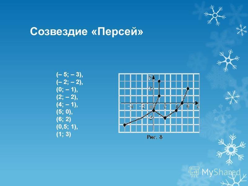 Созвездие «Персей» (– 5; – 3), (– 2; – 2), (0; – 1), (2; – 2), (4; – 1), (5; 0), (6; 2) (0,5; 1), (1; 3)