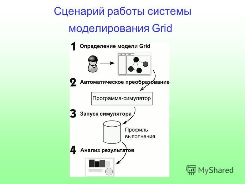 Сценарий работы системы моделирования Grid