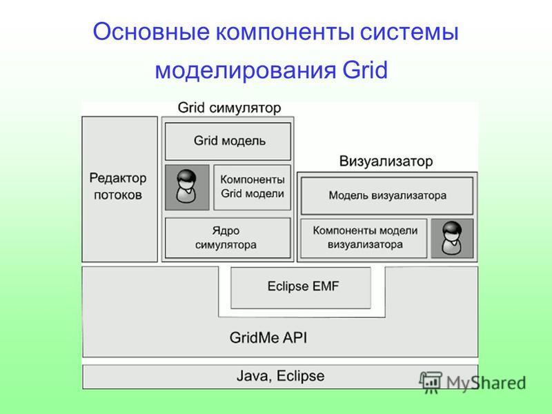 Основные компоненты системы моделирования Grid