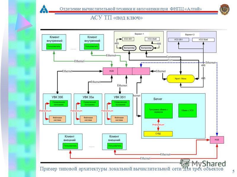 5 Пример типовой архитектуры локальной вычислительной сети для трех объектов АСУ ТП «под ключ» Отделение вычислительной техники и автоматики при ФНПЦ «Алтай»