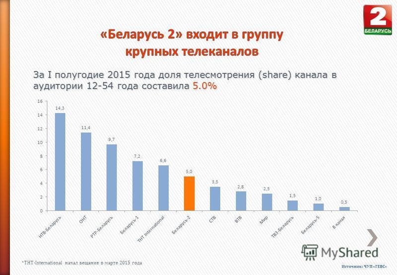 За I полугодие 2015 года доля телесмотрения (share) канала в аудитории 12-54 года составила 5.0% Источник: ЧУП «ГЕВС» *ТНТ-International начал вещание в марте 2015 года