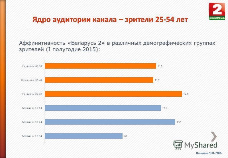 Аффинитивность «Беларусь 2» в различных демографических группах зрителей (I полугодие 2015): Источник: ЧУП «ГЕВС»