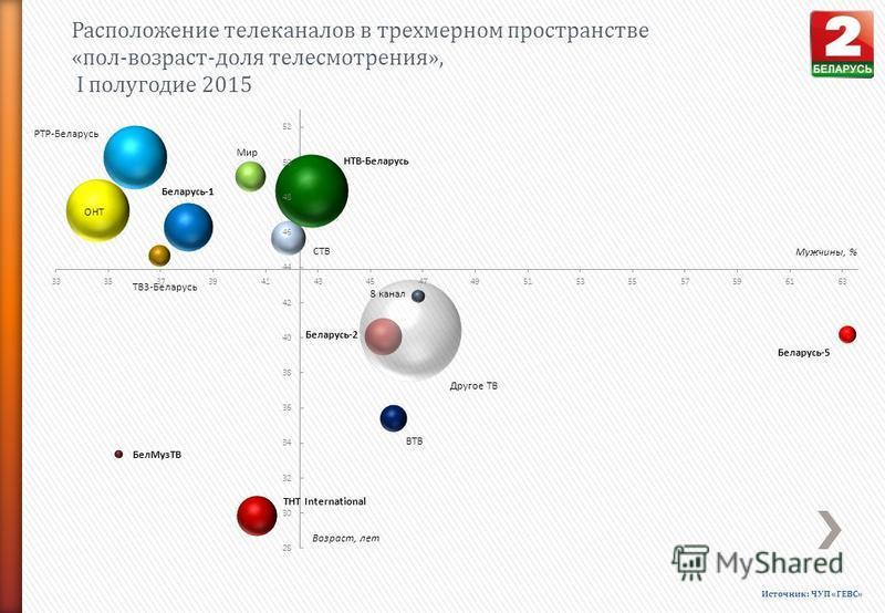Расположение телеканалов в трехмерном пространстве «пол-возраст-доля телесмотрения», I полугодие 2015 Источник: ЧУП «ГЕВС»