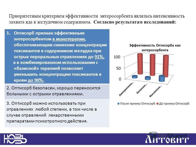 Приоритетным критерием эффективности энтеросорбента являлась интенсивность захвата яда в желудочном содержимом. Согласно результатам исследований: 1. Оптисорб признан эффективным энтеросорбентом в монотерапии, обеспечивающим снижение концентрации ток