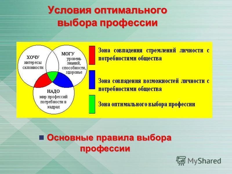 Условия оптимального выбора профессии Основные правила выбора профессии