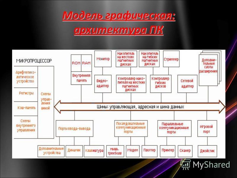 Модель графическая: архитектура ПК