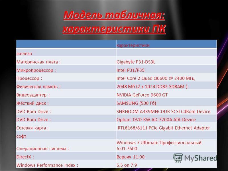 Модель табличная: характеристики ПК характеристики железо Материнская плата :Gigabyte P31-DS3L Микропроцессор :Intel P31/P35 Процессор :Intel Core 2 Quad Q6600 @ 2400 МГц Физическая память :2048 Мб (2 x 1024 DDR2-SDRAM ) Видеоадаптер :NVIDIA GeForce