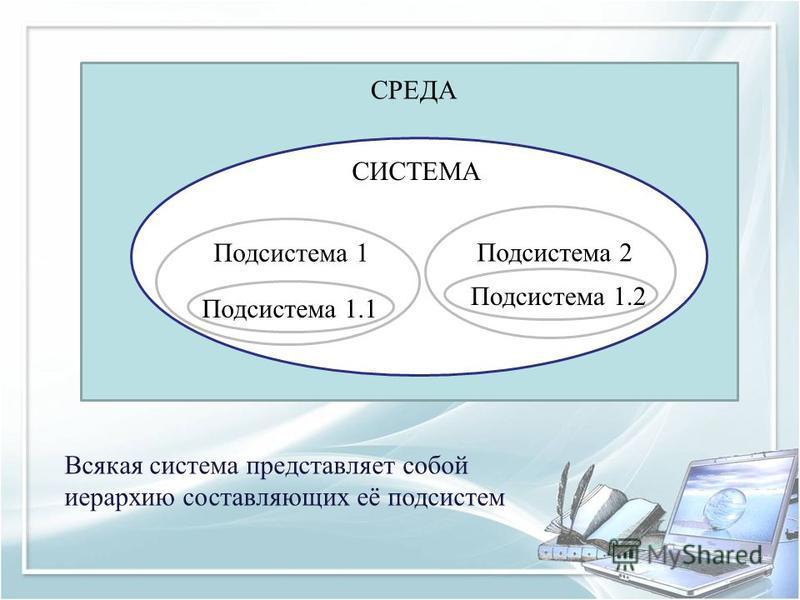 СИСТЕМА СРЕДА Подсистема 1 Подсистема 2 Подсистема 1.2 Подсистема 1.1 Всякая система представляет собой иерархию составляющих её подсистем