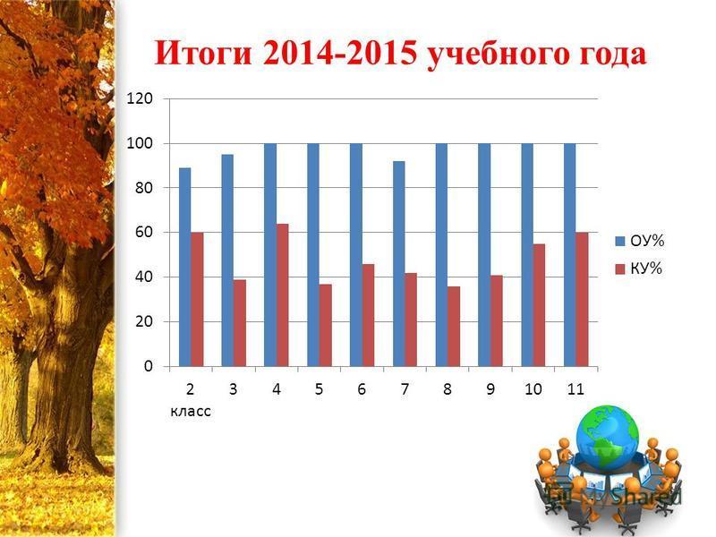 Итоги 2014-2015 учебного года
