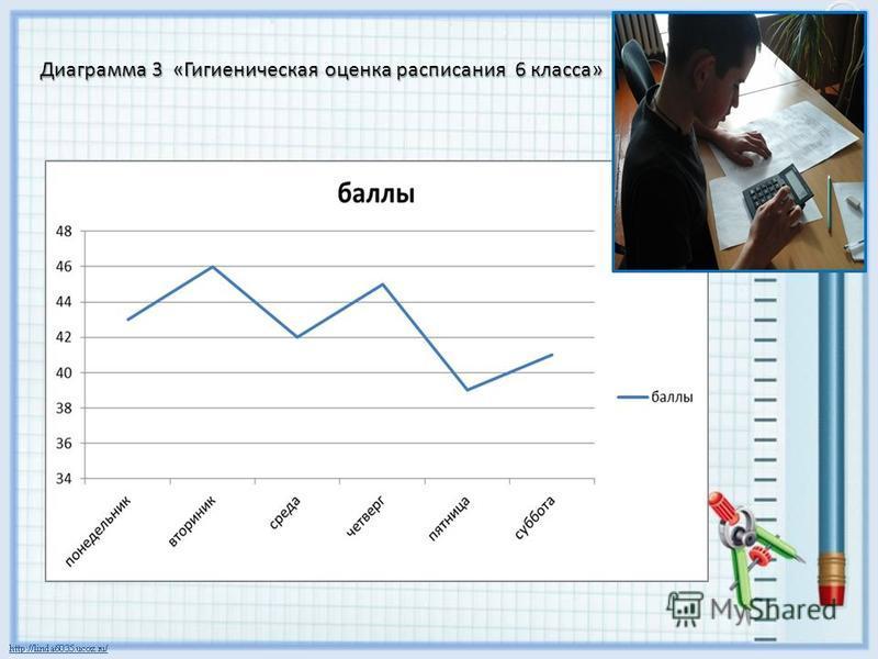 Диаграмма 3 «Гигиеническая оценка расписания 6 класса»