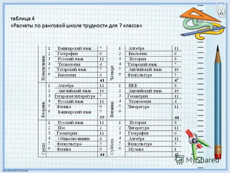 таблица 4 «Расчеты по ранговой школе трудности для 7 класса»