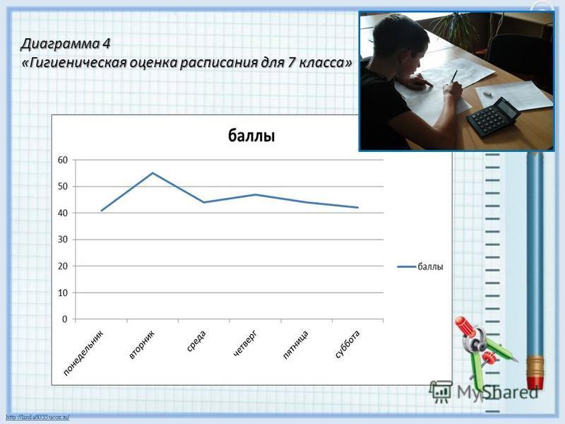Диаграмма 4 «Гигиеническая оценка расписания для 7 класса»