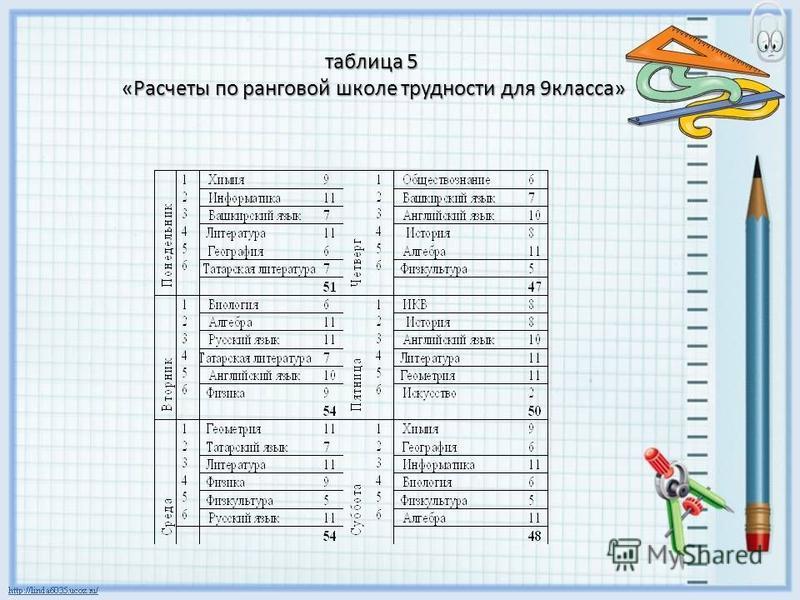 таблица 5 «Расчеты по ранговой школе трудности для 9 класса»